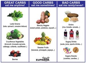 Confused About Carbs and Sugars  This Will Make It Easy Good Carbs Bad Carbs